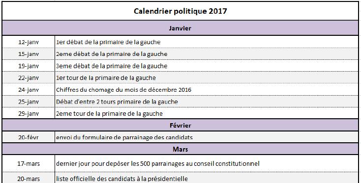 Capture d'écran Calendrier politique 2017