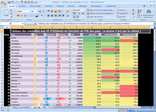 Capture d'écran Tableau des médailles JO selon VOS critères