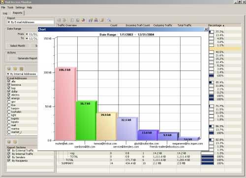 Capture d'écran Mail Access Monitor for CommuniGate Pro