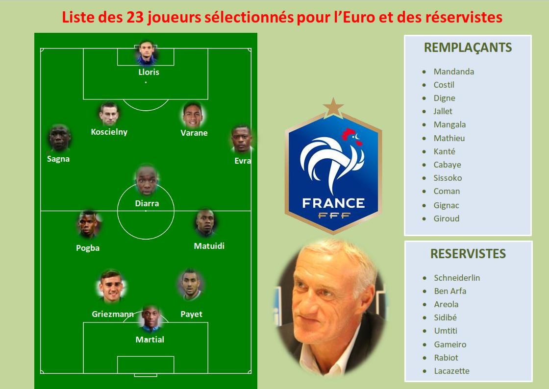 Capture d'écran Liste des 23 joueurs sélectionnés pour l'Euro 2016