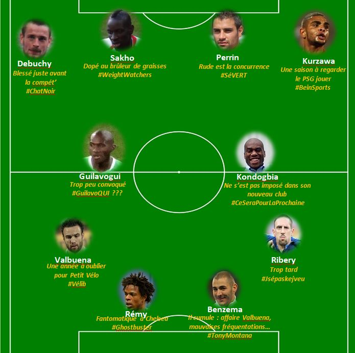Capture d'écran Euro 2016 : l'équipe type des refoulés