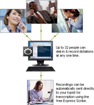 Capture d'écran DialDictate Phone Dictation System