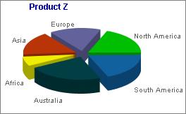 Capture d'écran 2D/3D Pie Chart & Graph Software