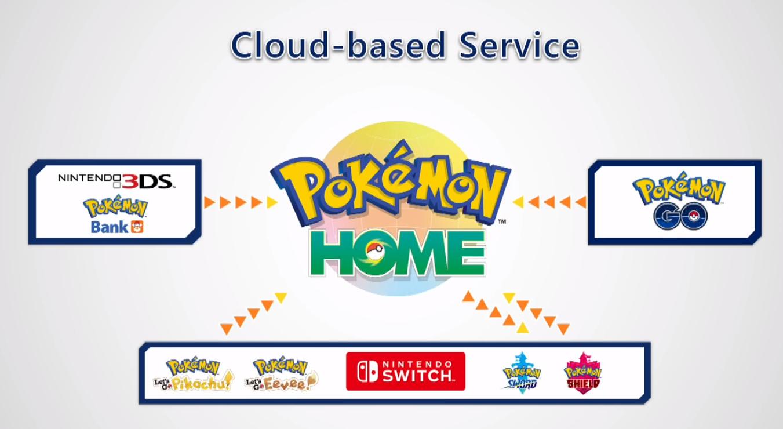 Capture d'écran Pokémon Home Android
