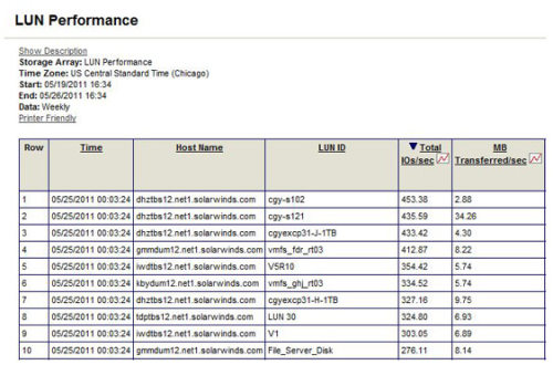 Capture d'écran SolarWinds Storage Manager