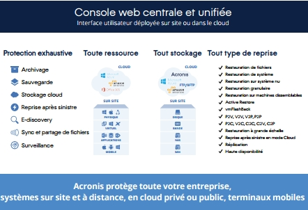 Capture d'écran Acronis Backup