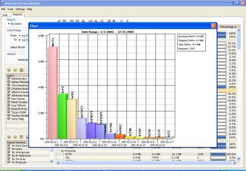 Capture d'écran Internet Access Monitor for Squid