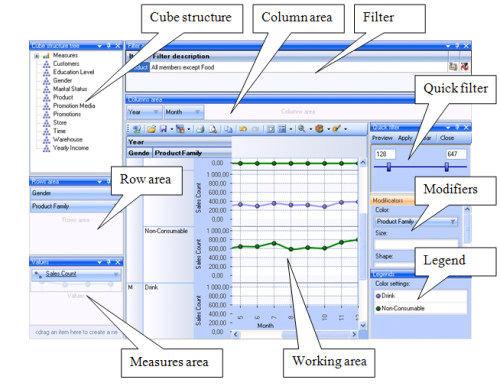 Capture d'écran RadarCube OLAP Chart Windows Forms