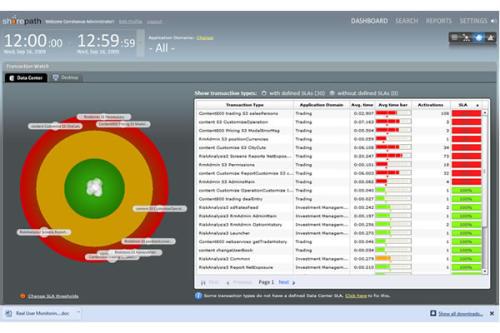 Capture d'écran End User Monitoring Correlsense SharePath