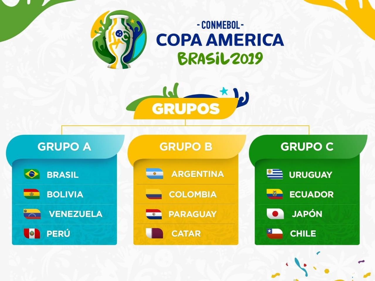 Capture d'écran Copa América 2019 Grupos