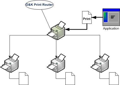 Capture d'écran O&K Print Router