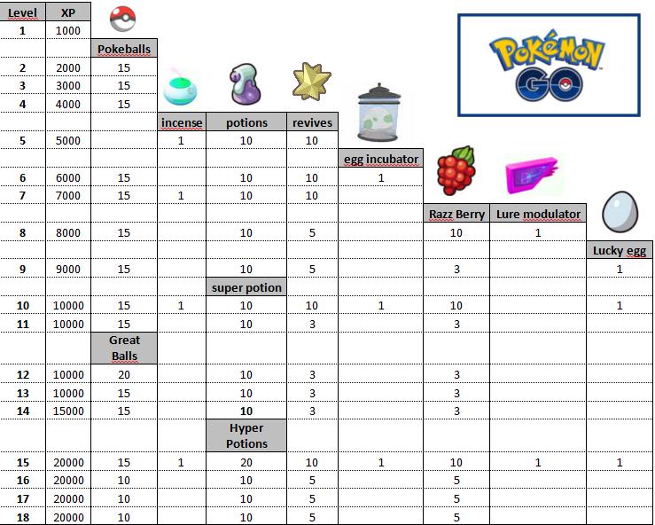 Capture d'écran Pokemon Go – les niveaux