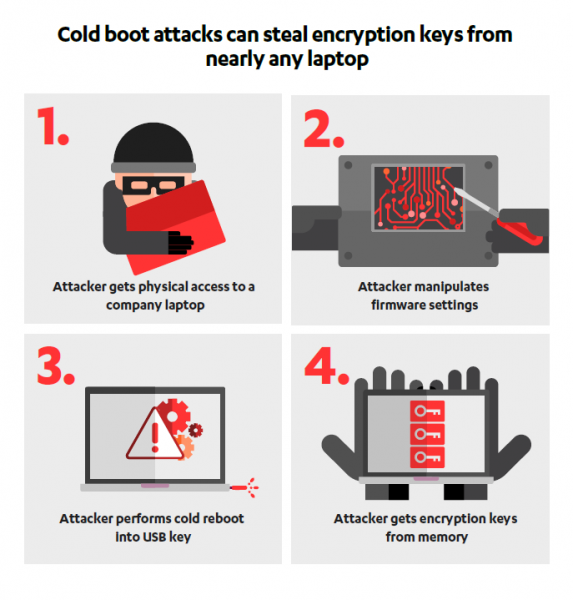 F-Secure Cold Boot Attack