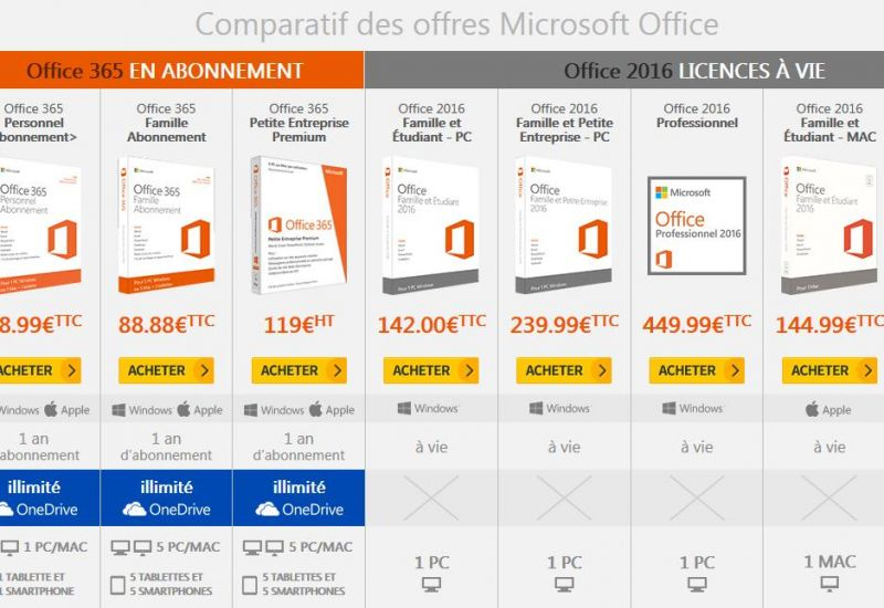 tableau comparatif microsoft office 2016 et office 365 les diff rentes offres. Black Bedroom Furniture Sets. Home Design Ideas