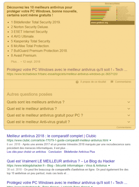 featured snippets comparatif antivirus