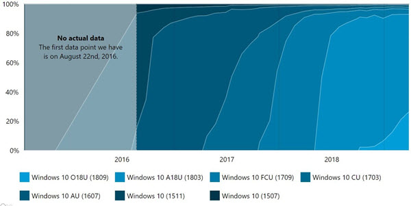 Windows 10 October Update Adoption