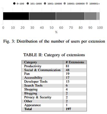 Certaines extensions de navigateurs peuvent être utilisées pour vous espionner Extensions-category