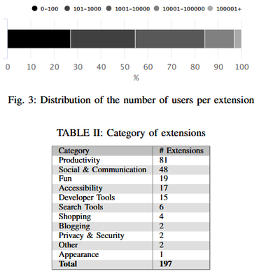 Extensions vulnérables