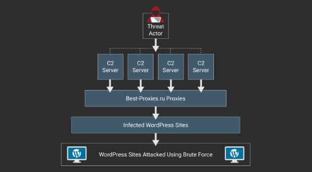 Botnet Wordpres