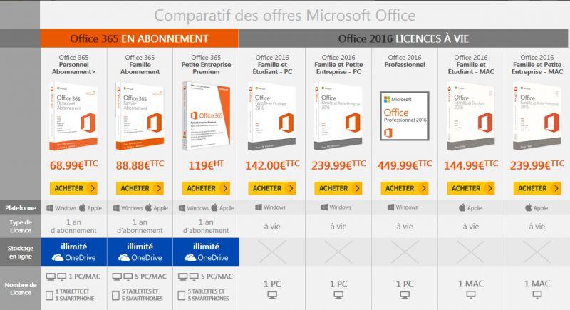 Comparatif Office 365