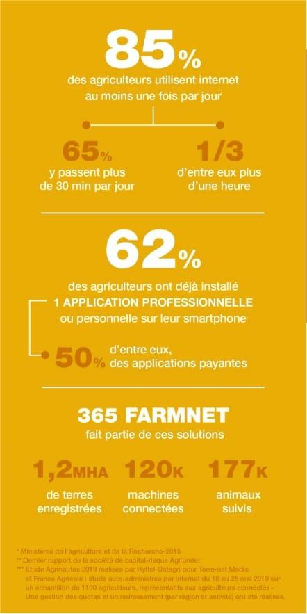 infographie 365Farmnet