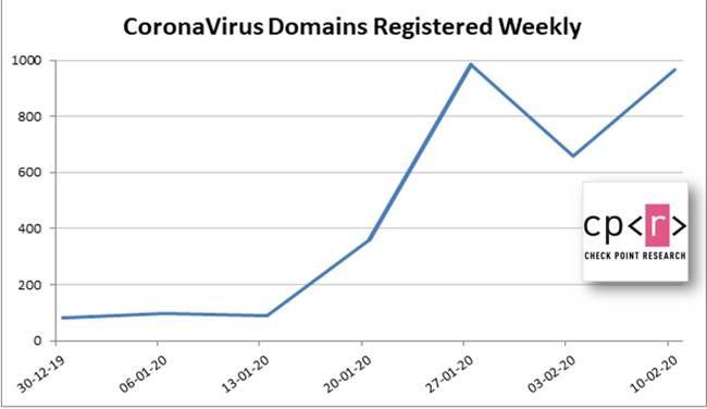 Coronavirus Themed domain